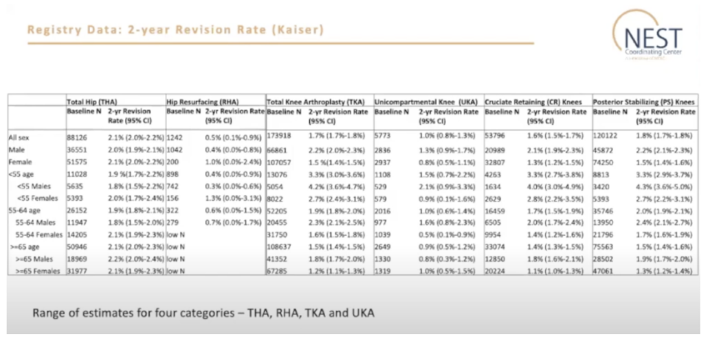 Figure 1 – Registry Data: Two-Year Revision Rate (Kaiser)
